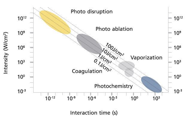 Photo treatments diagram